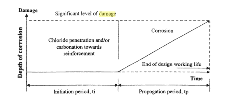 Tuutti damage model graph
